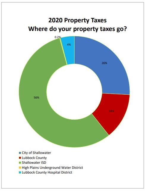 2020-Property-Taxes-Where-do-your-property-taxes-go